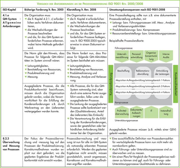 Beispiel_Prozesslandkarte_ISO_9001