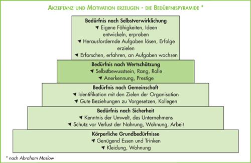 Bedürfnispyramide_Maslow