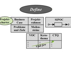 six-sigma-dmaic-methode_define