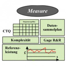 six-sigma-dmaic-methode_measure