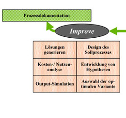 six-sigma-dmaic-methode_improve