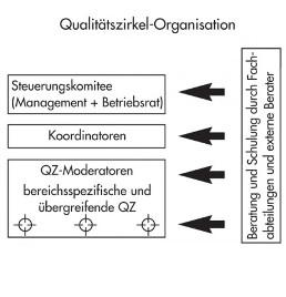Qualitätszirkel_1