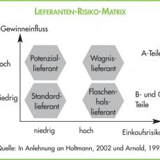 Lieferanten_Risiko_Matrix