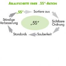 5S_im_internen_Audit