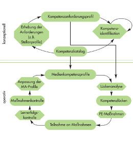 Kompetenzwentwicklung_ISO_9001