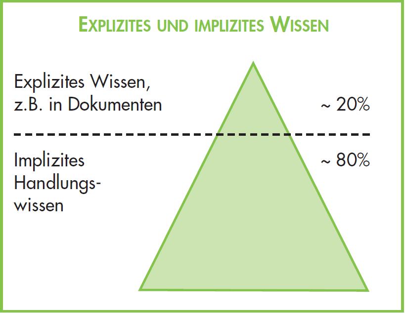 expizites_implizites_Wissen