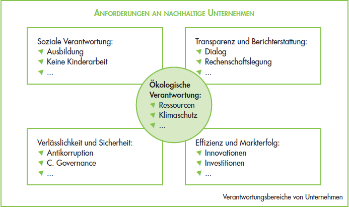 Anforderungen_nachhaltigeUnternhemen