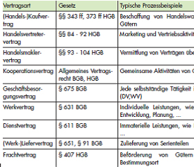 Outsourcing Iso 9001 Prozesse Qualit 228 Tsmanagement