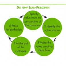 Prinzipien_LEAN_Methode