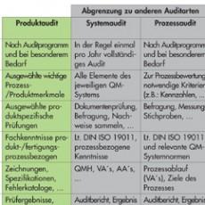 Prozessaudit_andere_Auditarten