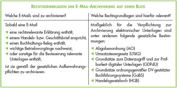 Rechtsgrundlagen zur Email-Archivierung