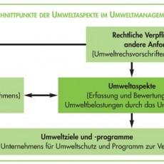 Umweltaspekte_EMAS_ISO_14001