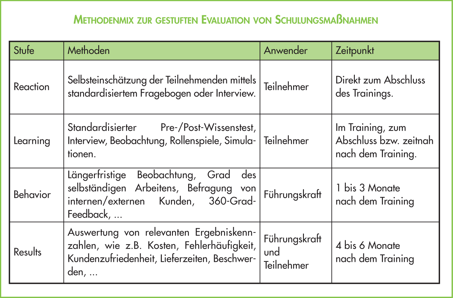 Lernerfolg durch Kirkpatrick Evaluation Modell