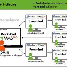 Managementsystem inkl. Dokumentenmanagent