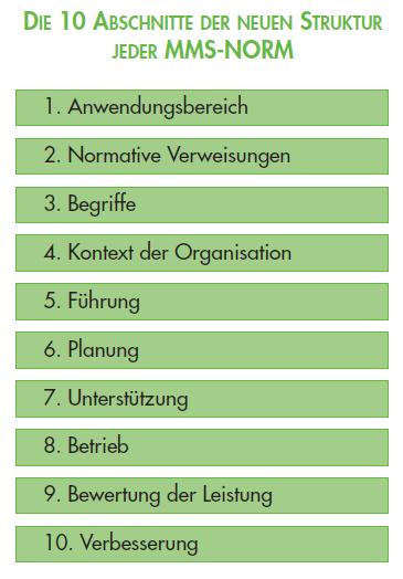 10_Abschnitte_der_ISO_Managementnormen