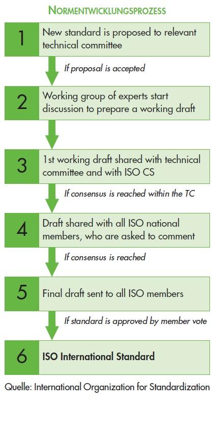 Entwicklungsprozess_ISO_Normen_lang