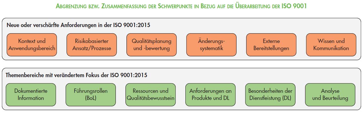 Schwerpunkte_Revision_ISO_9001