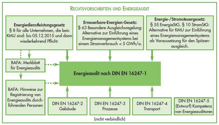 Rechtsvorschriften_Energieaudit