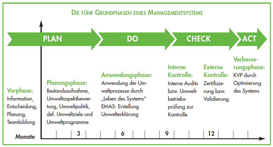 Grundphasen eines Managementsystems