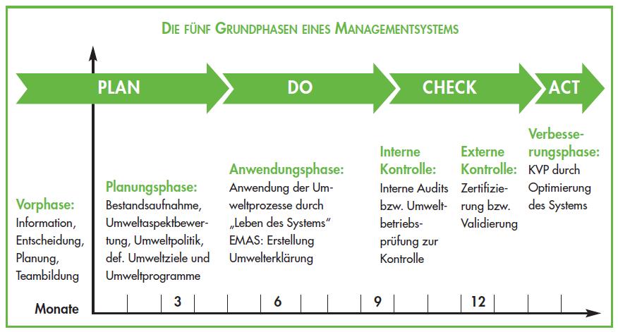 Grundphasen eines Managementsystems