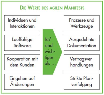 Werte_des_agilen_Manifests