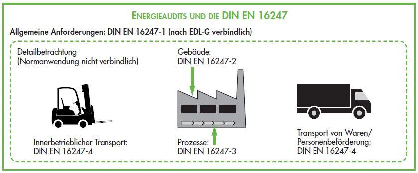 Energieaudit EN 16247 - Anforderungen