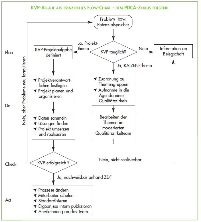 Ablauf Kontinuierlicher Verbesserungsprozess KVP