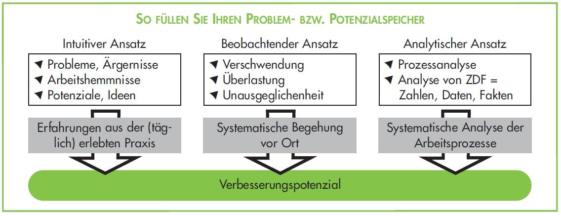 Kontinuierlicher Verbesserungsporzess KVP - Problemspeicher