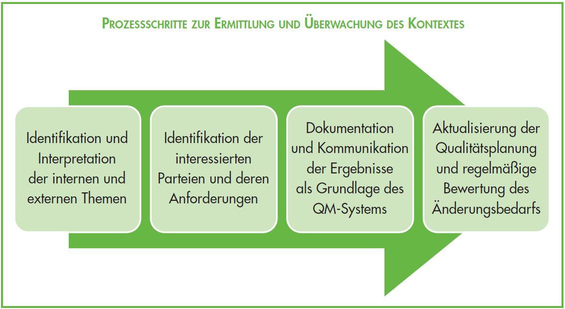 Anwendungsbereich Qualitätsmanagementsystem ISO 9001 2015 - Ermittlung Überwachung des Kontextes