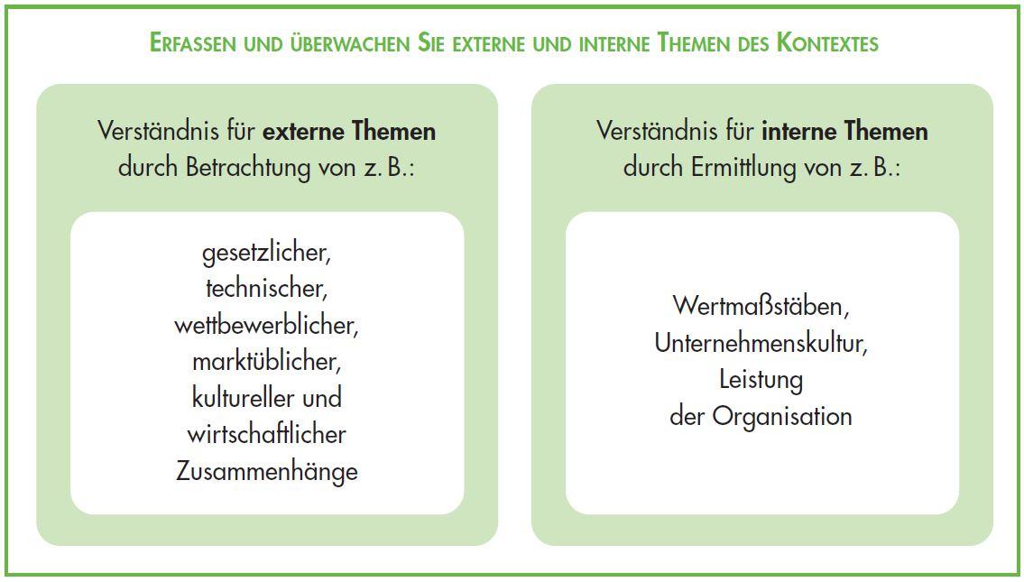 Anwendungsbereich Qualitätsmanagementsystem ISO 9001 2015 - Externe und interne Themen des Kontextes
