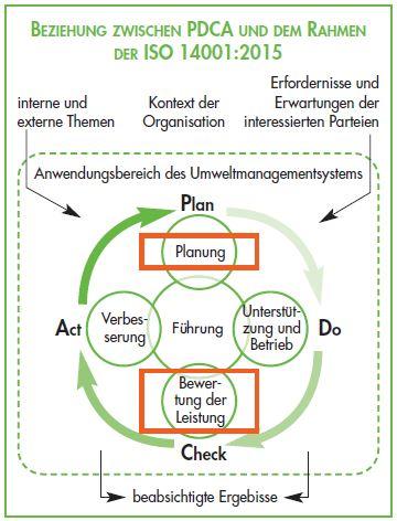 ISO 14001 - PDCA Zyklus