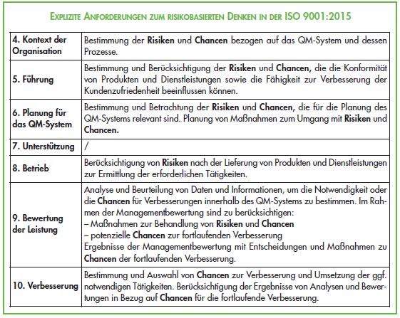 Anforderungen_zum_risikobasierten_Denken_ISO9001_2015