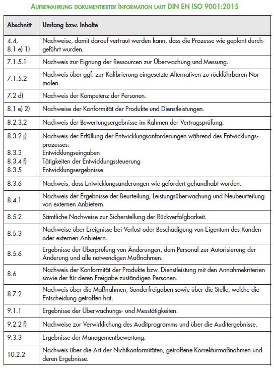 QM-Dokumentation ISO 9001 : 2015 - Dokumentierte Information