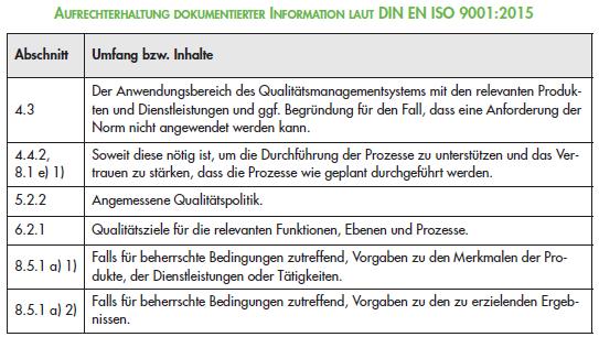 Aufrechterhaltung_dokumentierter_Information