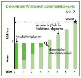 Fremdkapitalzinssatz Berechnen : energieeffizienz berechnen wirtschaftlichkeitsberechnung energie ~ Themetempest.com Abrechnung