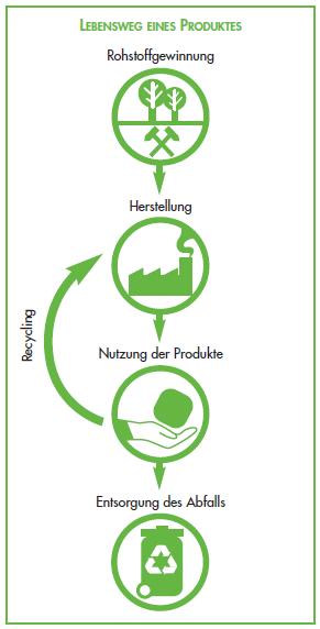 ISO 14001:2015 - Produktlebenszyklus