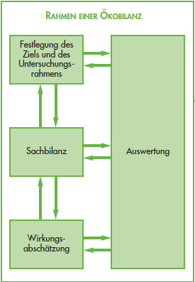 Rahmen_Oekobilanz