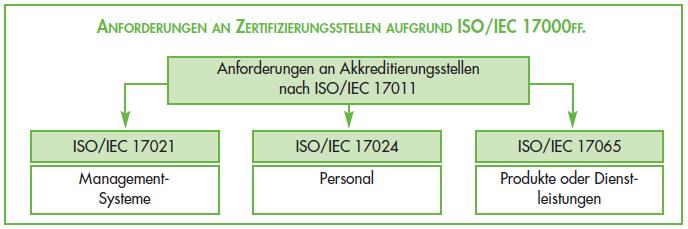 ISO 9001 Zertifizierung - Anfordeurngen an Zertifizierungsstellen