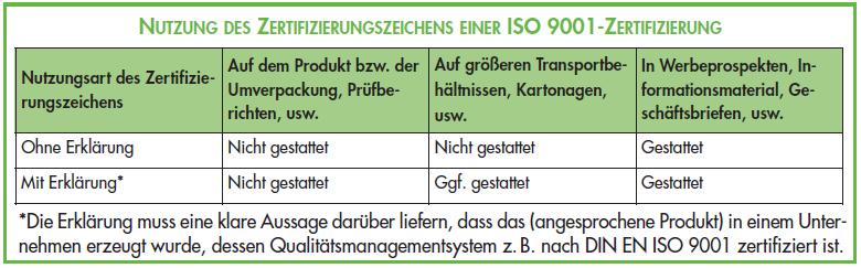ISO 9001 Zertifizierung – Zertifizierungszeichen richtig nutzen