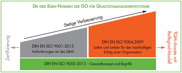 Kernnormen der ISO - Interpretation ISO 9001 : 2015