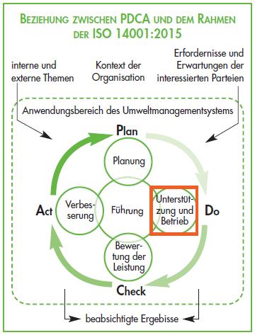 ISO 14001 : 2015 Umweltmanagement - Beziehung zum PDCA Zyklus