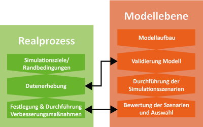 Meilensteine Simulation Simulationsmodell