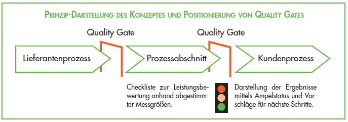 Prozessmanagement - Meilensteine / Quality Gates