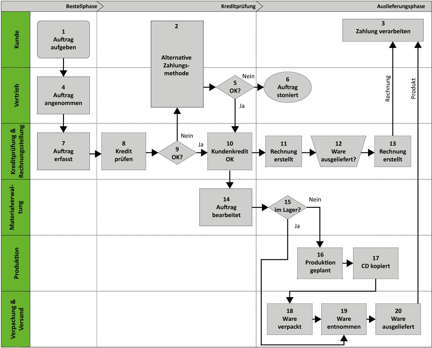 Simulationsmodell Lean SIX SIGMA Simulation