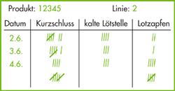 KVP Methoden KVP Werkzeuge - Fehlersammelkarte