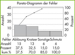 KVP Methoden KVP Werkzeuge - Pareto-Diagramm