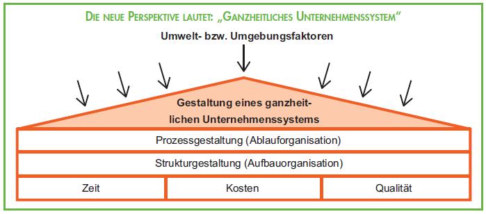 Ganzheitliches Unternehmenssystem - St Galler Management Modell und ISO 9001 : 2015