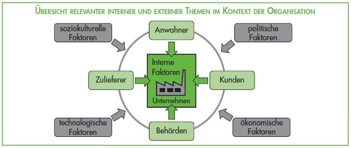 themen_im_kontext_der_organisation