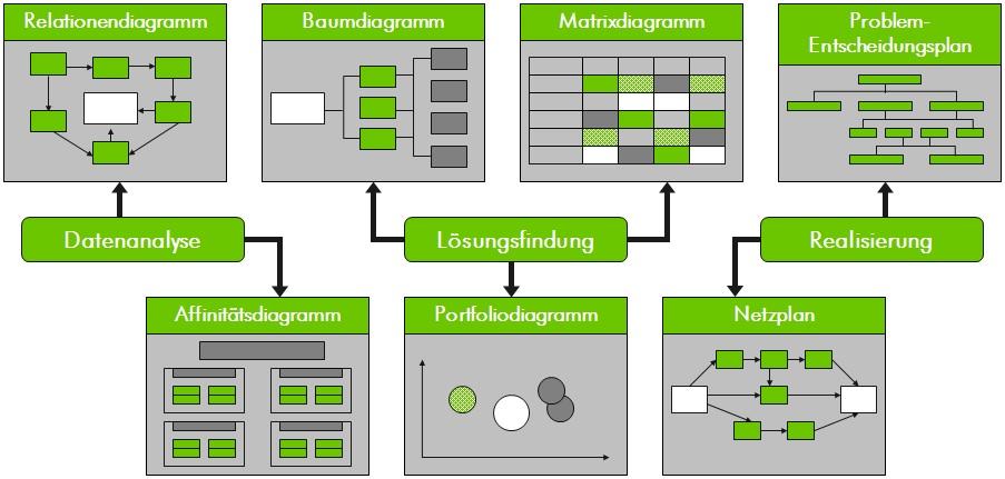 KVP Methoden KVP Werkzeuge