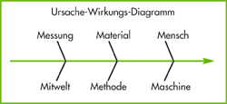 KVP Methoden KVP Werkzeuge - Ishikawa-Diagramm